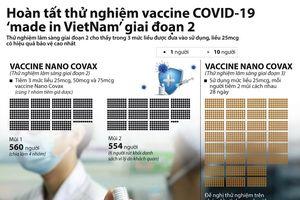 Hoàn tất thử nghiệm vaccine COVID-19 'made in Vietnam' giai đoạn 2