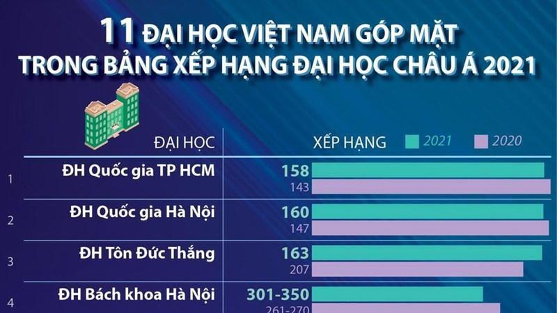 11 trường đại học Việt Nam vào Bảng xếp hạng châu Á 2021 Ảnh 1
