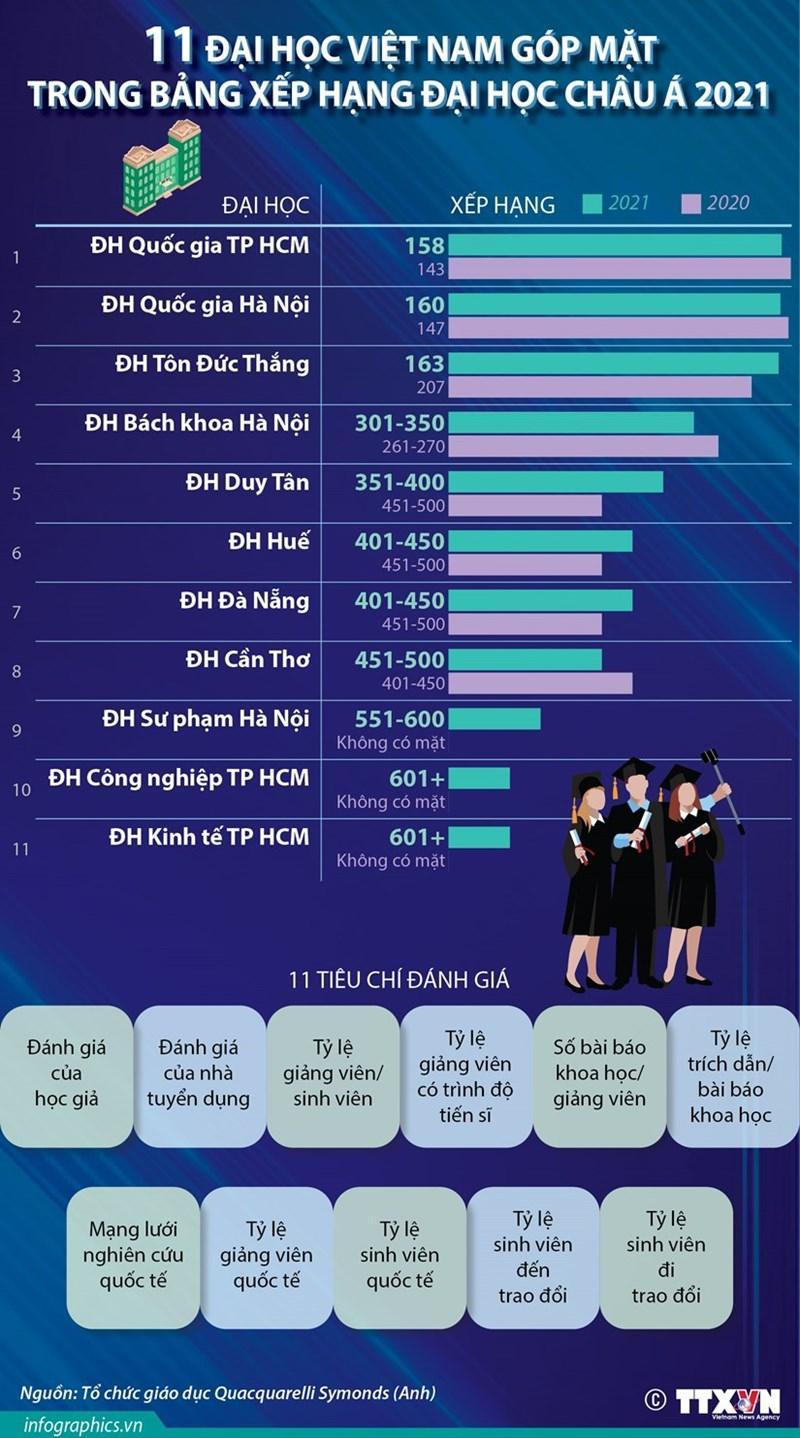 11 trường đại học Việt Nam vào Bảng xếp hạng châu Á 2021 Ảnh 2