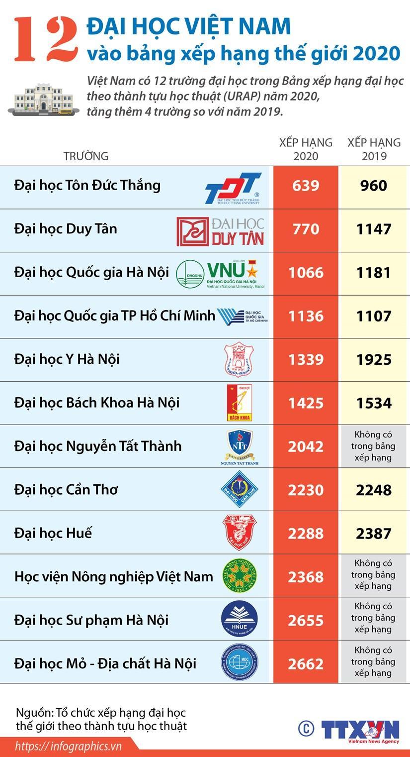 12 đại học Việt Nam vào bảng xếp hạng thế giới 2020 Ảnh 1
