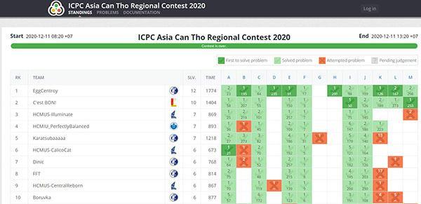 Sinh viên Đại học Công nghệ giành suất vào chung kết toàn cầu thi lập trình ICPC 2021 Ảnh 2