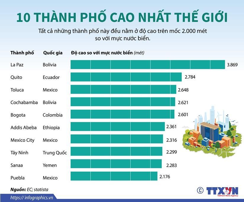 Danh sách 10 thành phố cao nhất thế giới Ảnh 1