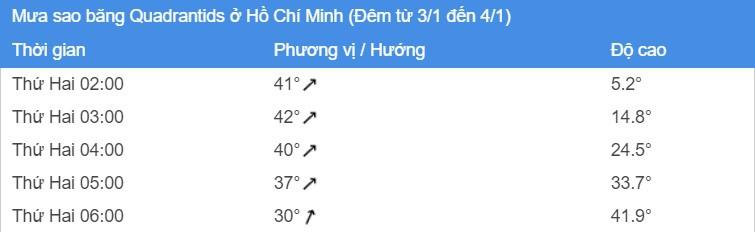 Rạng sáng mai, ở Việt Nam xem được mưa sao băng Ảnh 2