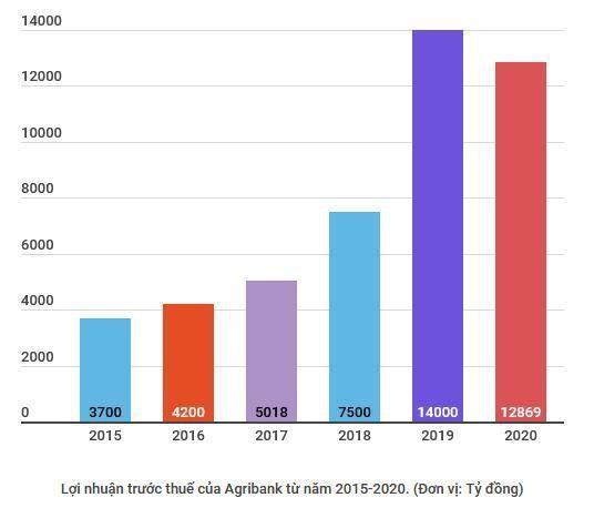 Agribank cắt giảm 5.500 tỷ đồng lợi nhuận hỗ trợ khách hàng Ảnh 2