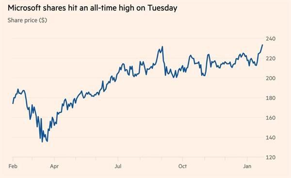 Cổ phiếu của Microsoft 'lên tầm cao mới' trong đại dịch Ảnh 2