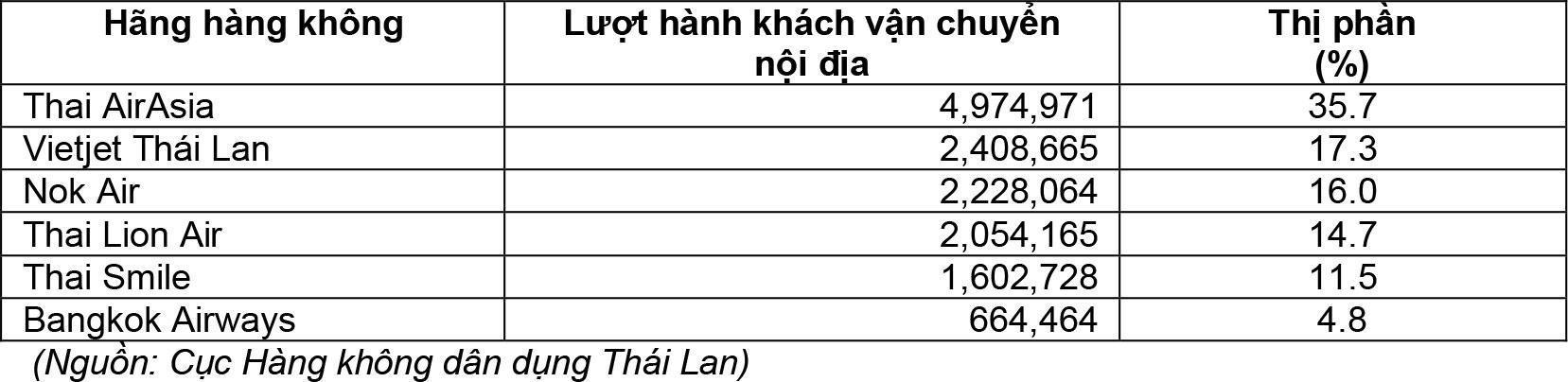 Vietjet Thái Lan đứng thứ 2 về thị phần 2020 Ảnh 2