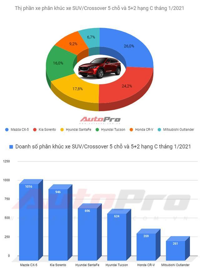 SUV hạng C bán chạy nhất tháng 1/2021: Mazda CX-5 bán gấp 3 lần Honda CR-V Ảnh 1