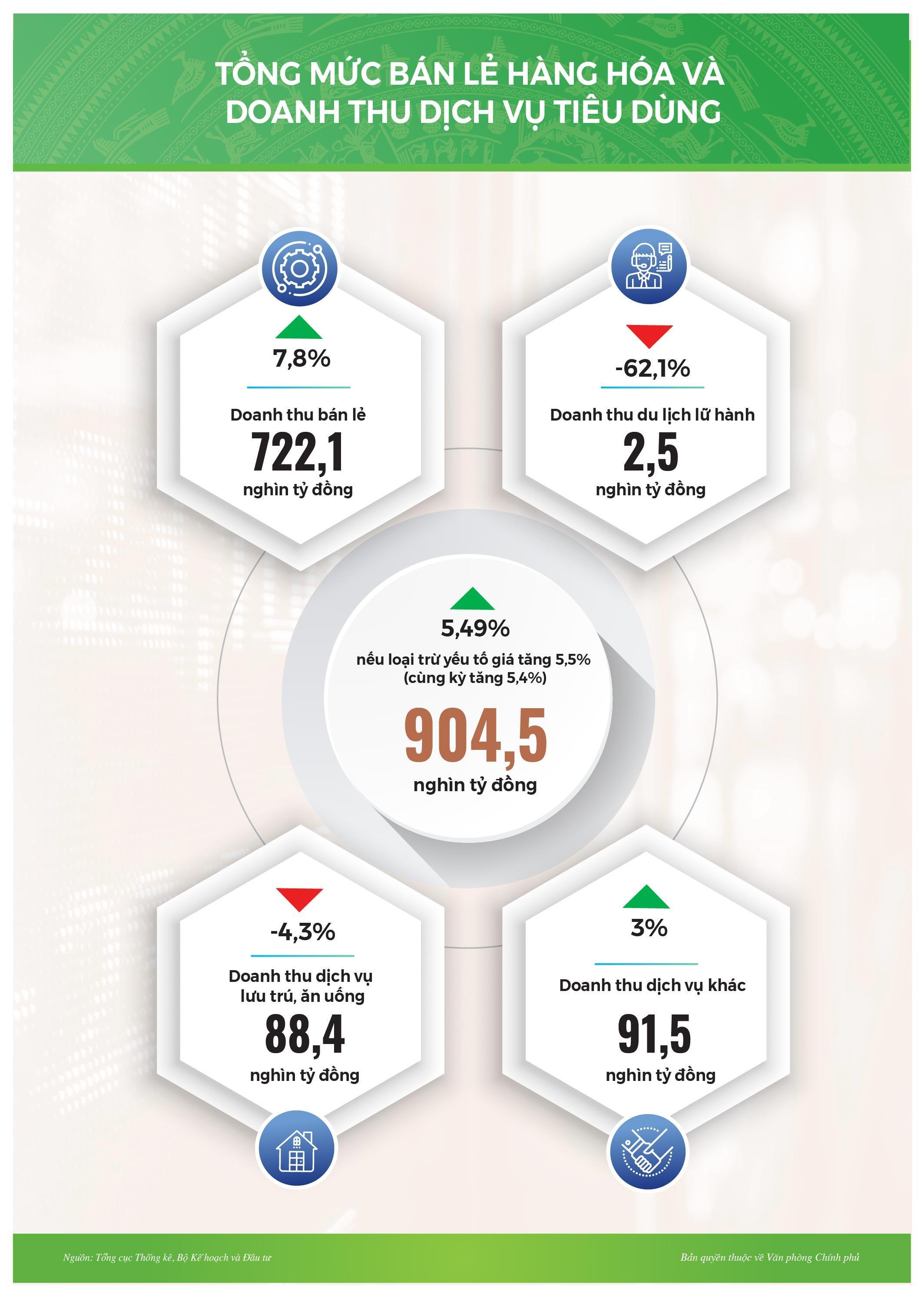 Infographic: Tình hình kinh tế-xã hội tháng 2/2021 Ảnh 6