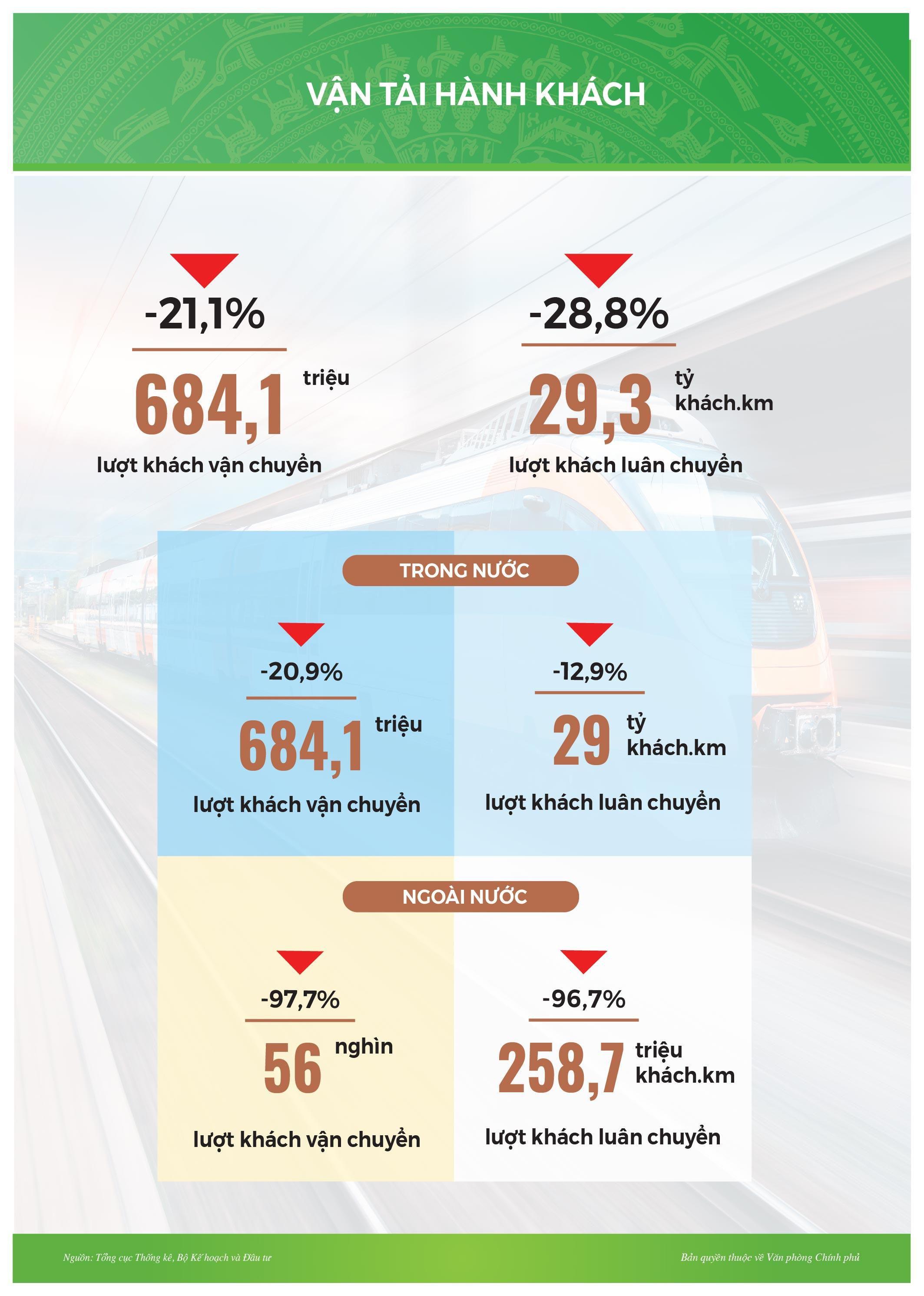 Infographic: Tình hình kinh tế-xã hội tháng 2/2021 Ảnh 9