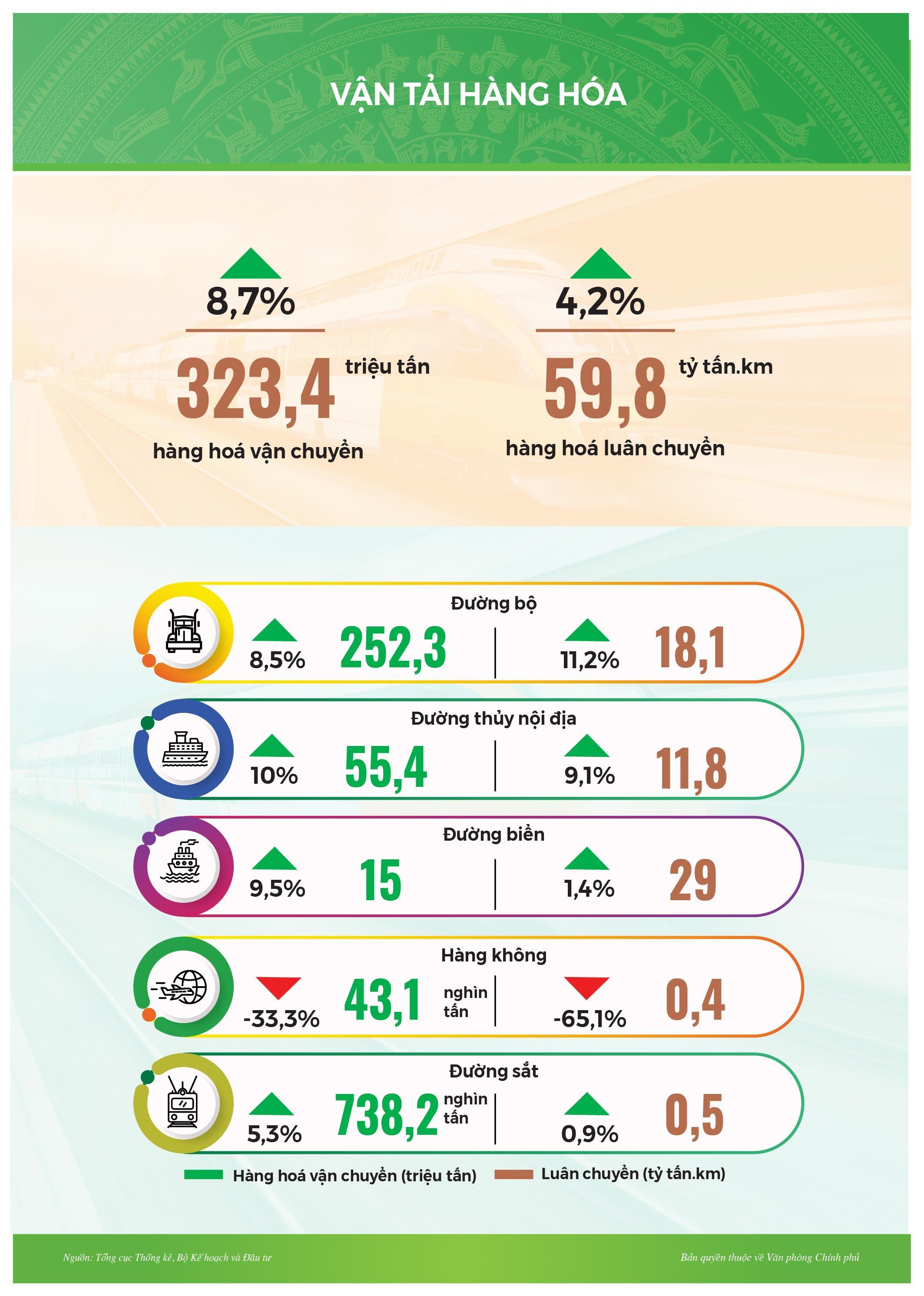 Infographic: Tình hình kinh tế-xã hội tháng 2/2021 Ảnh 10