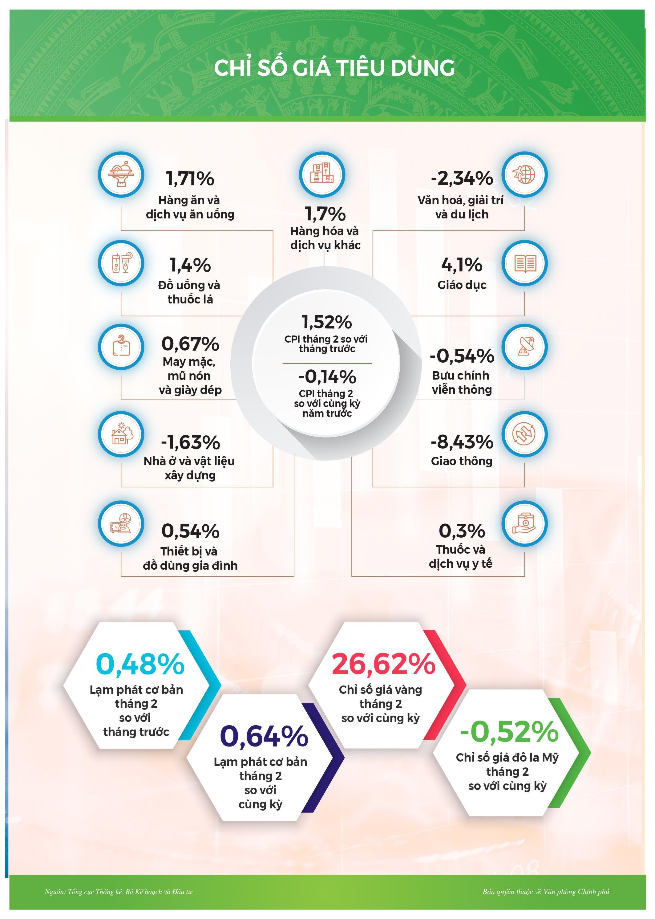 Infographic: Tình hình kinh tế-xã hội tháng 2/2021 Ảnh 8