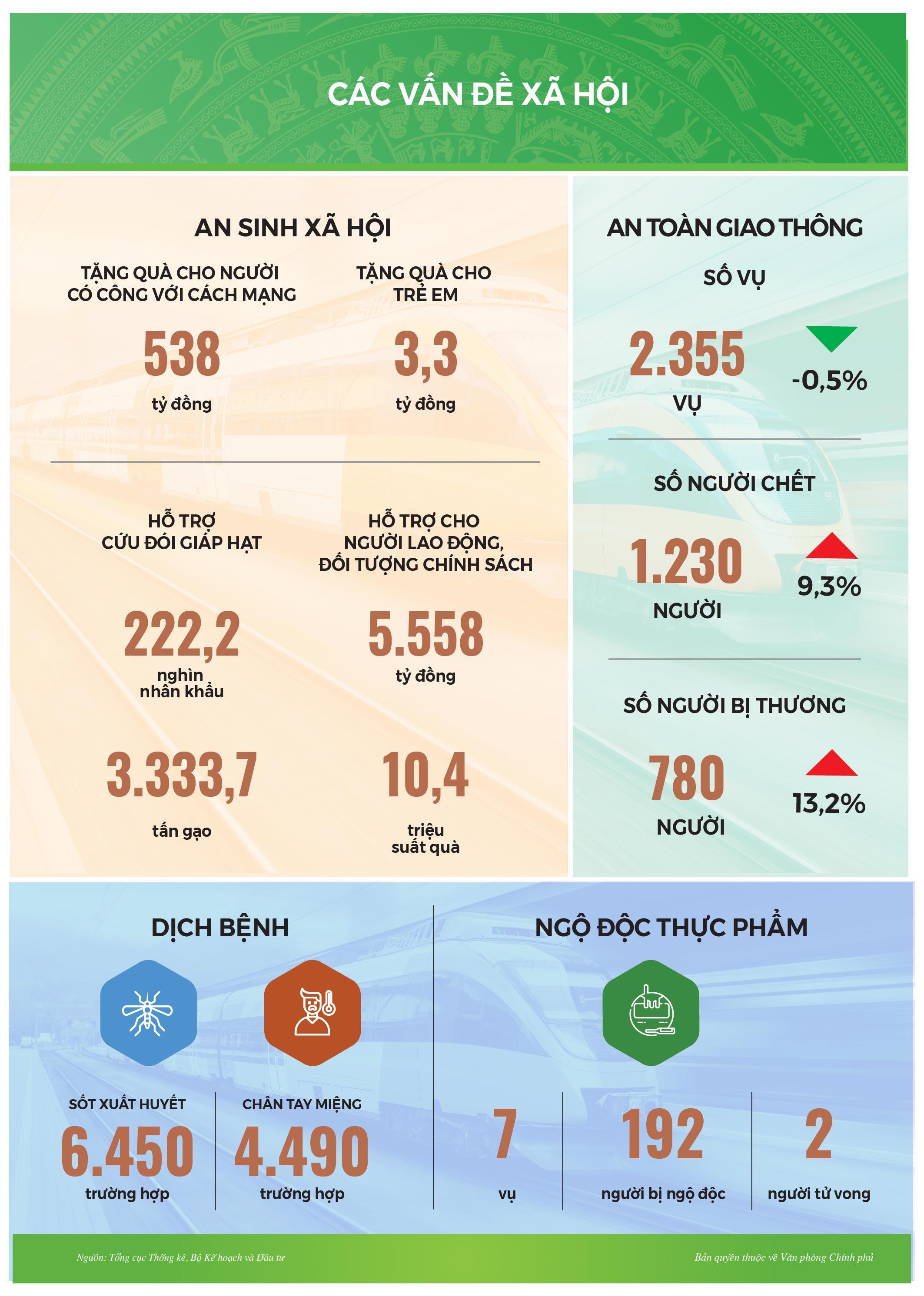 Infographic: Tình hình kinh tế-xã hội tháng 2/2021 Ảnh 11