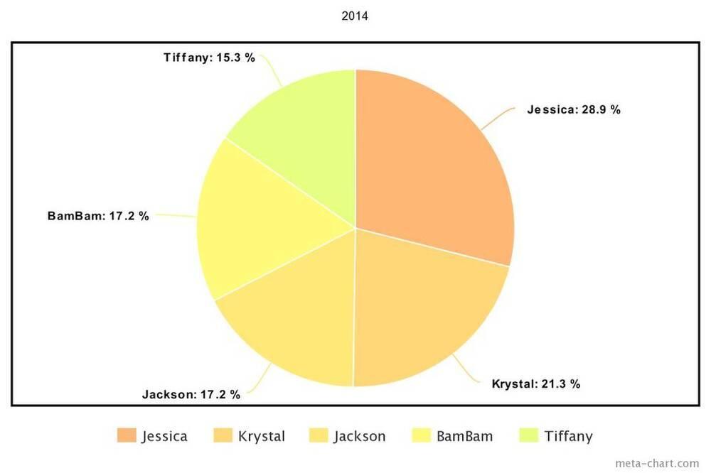 Lisa, Tzuyu và những thần tượng K-Pop có quốc tịch nước ngoài được yêu thích nhất tại Hàn Ảnh 6