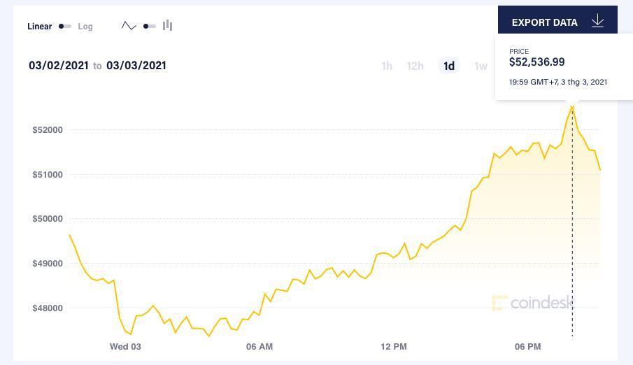Bitcoin trở lại mốc 50.000 USD/đồng Ảnh 1