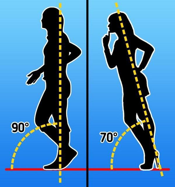 Điều gì xảy ra với cơ thể khi đi giày cao gót mỗi ngày? Ảnh 1