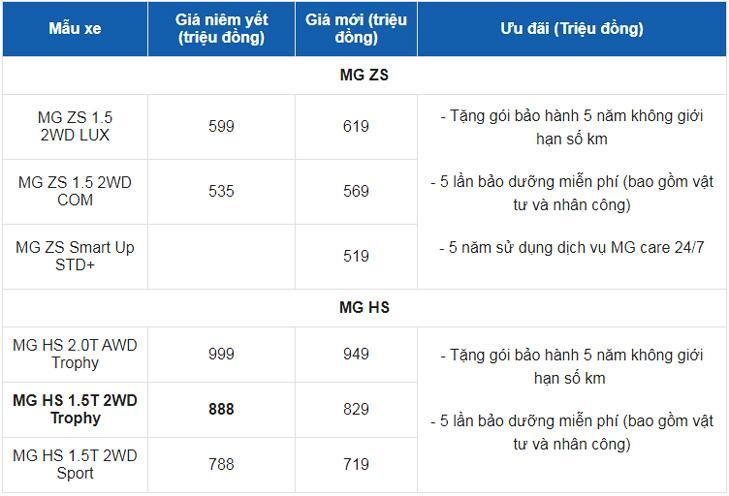 Giá xe ô tô MG tháng 3/2021: Dao động từ 519 - 949 triệu đồng Ảnh 2