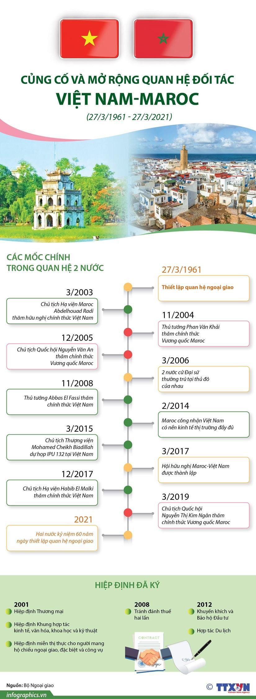Củng cố và mở rộng quan hệ đối tác Việt Nam-Maroc Ảnh 1