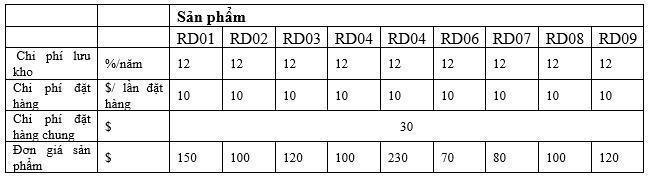 Nâng cao hiệu quả chuỗi cung ứng thông qua quản lý tồn kho theo VMI Ảnh 10