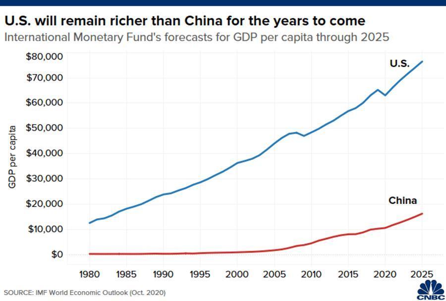'Mỹ sẽ vẫn giàu hơn Trung Quốc trong 50 năm tới hoặc lâu hơn' Ảnh 1