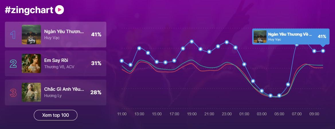 Nam ca sĩ 2 lần đạt top 1 #zingchart trong 3 tháng đầu năm Ảnh 1