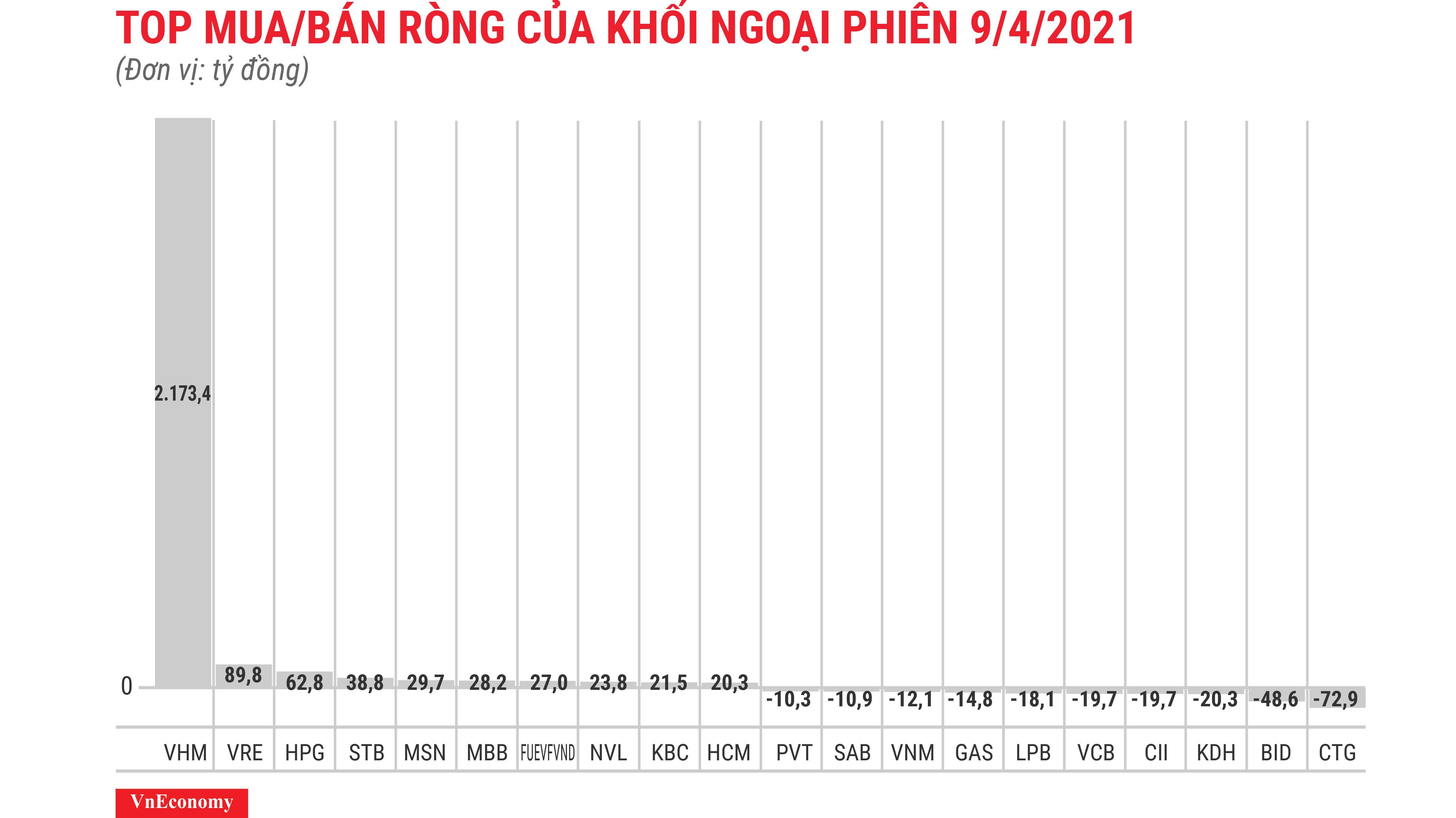 Khối ngoại giao dịch đột biến, gom ròng 2.173 tỷ đồng VHM Ảnh 1