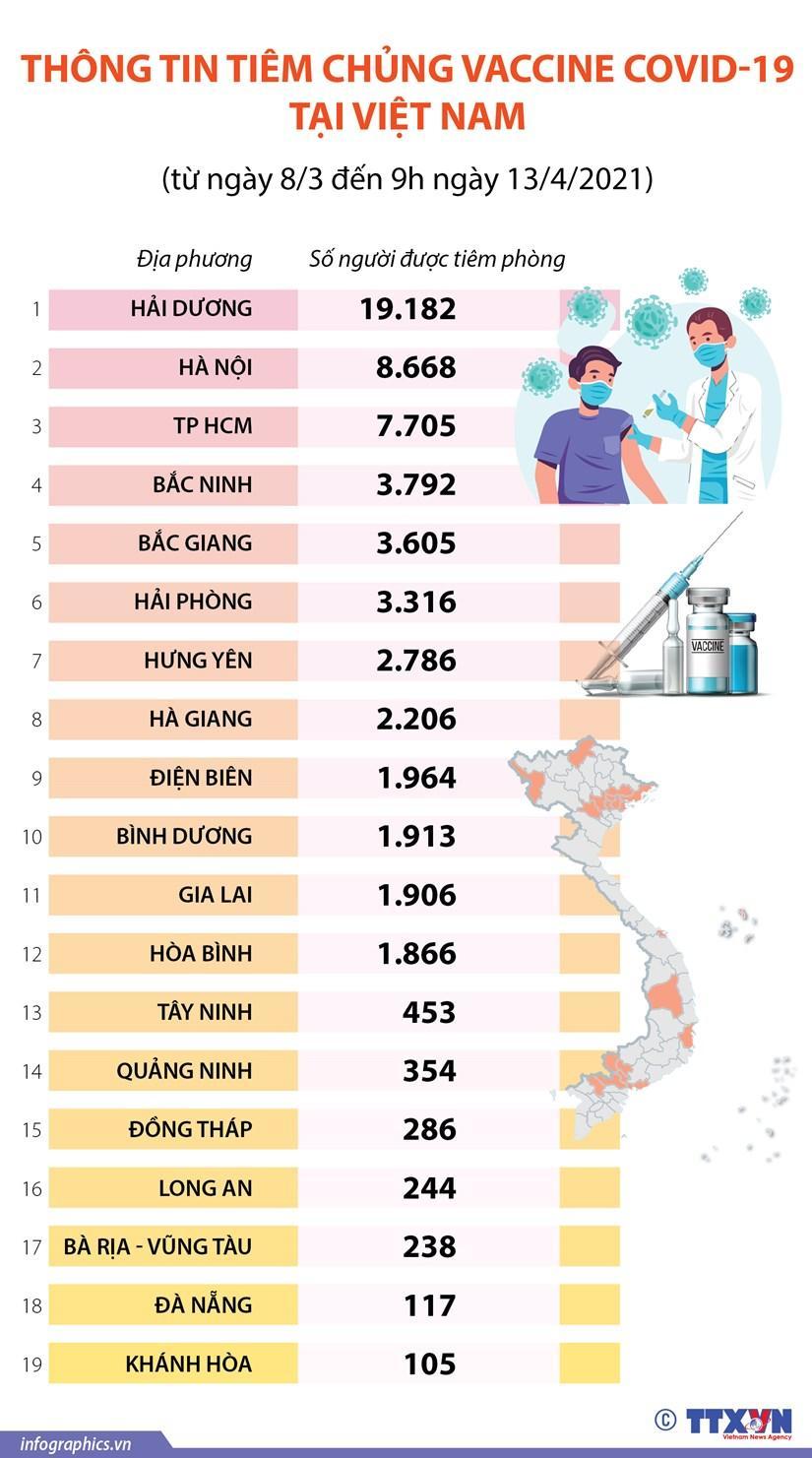 Thông tin tình hình tiêm chủng vaccine COVID-19 tại Việt Nam Ảnh 1