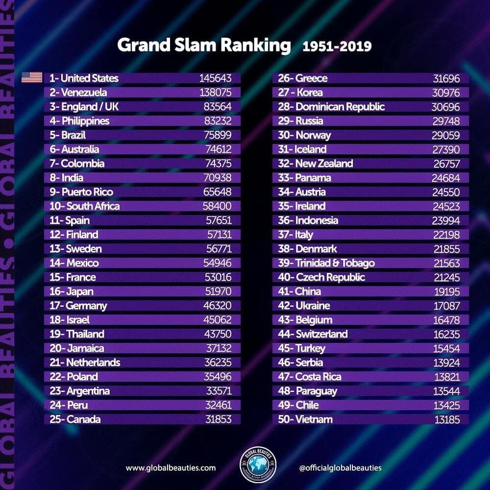Việt Nam lọt Top 50 bảng xếp hạng sắc đẹp toàn cầu Ảnh 1