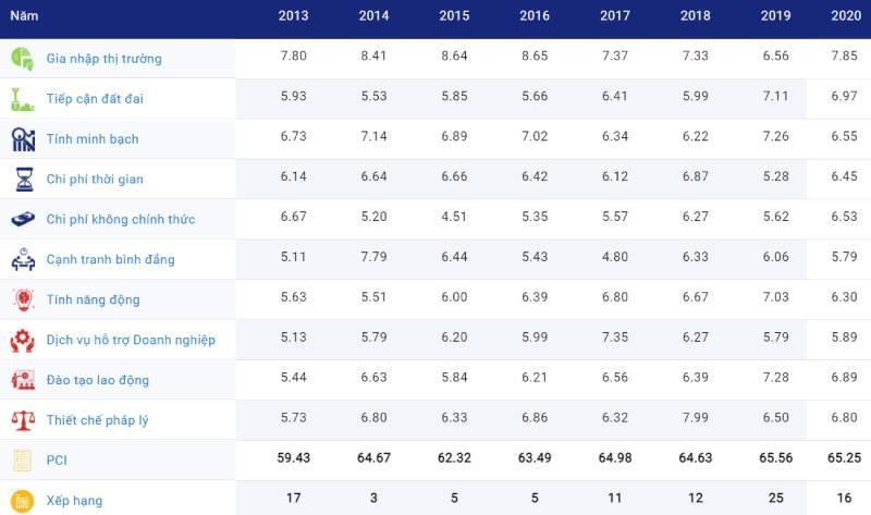 Lào Cai đứng thứ 16 trong bảng xếp hạng PCI năm 2020 Ảnh 1