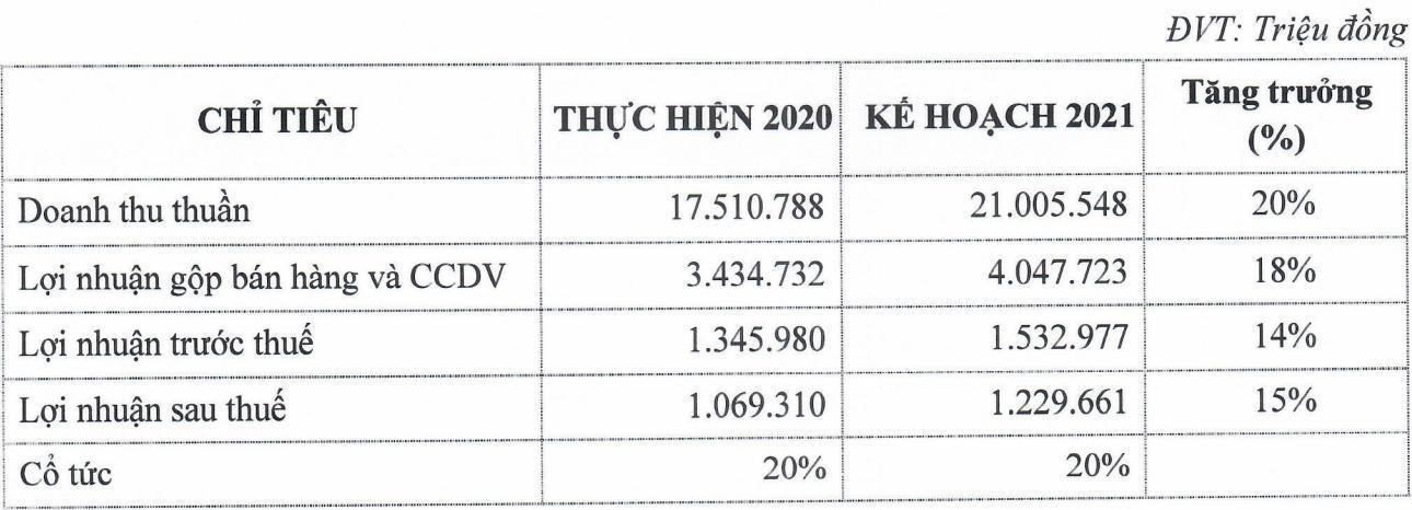 PNJ đẩy mạnh bán lẻ trang sức, lợi nhuận dự kiến 1.532 tỷ đồng năm 2021 Ảnh 3
