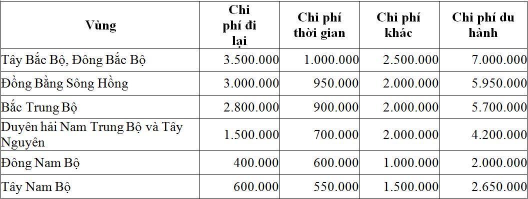 Các yếu tố ảnh hưởng đến cầu du lịch của du khách nội địa tại tỉnh Đồng Nai Ảnh 4
