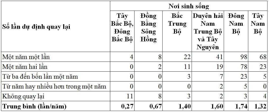 Các yếu tố ảnh hưởng đến cầu du lịch của du khách nội địa tại tỉnh Đồng Nai Ảnh 3