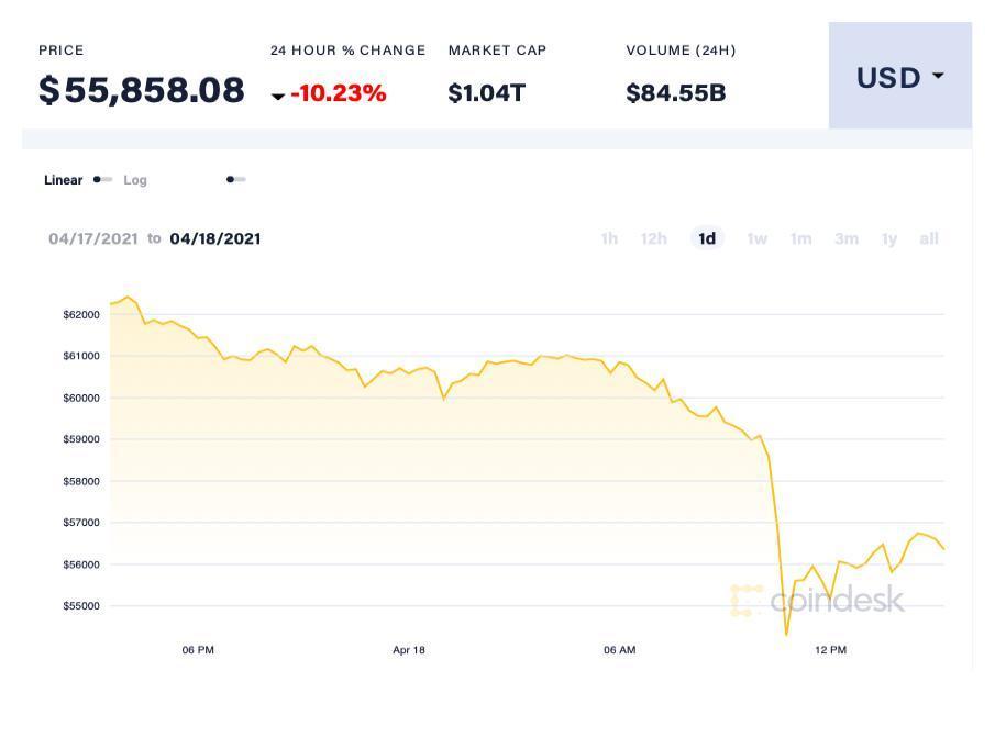 Giá Bitcoin lao dốc mạnh Ảnh 1