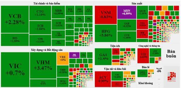 VN-Index tăng mạnh gần 22 điểm và tiếp tục xác lập mốc lịch sử Ảnh 2