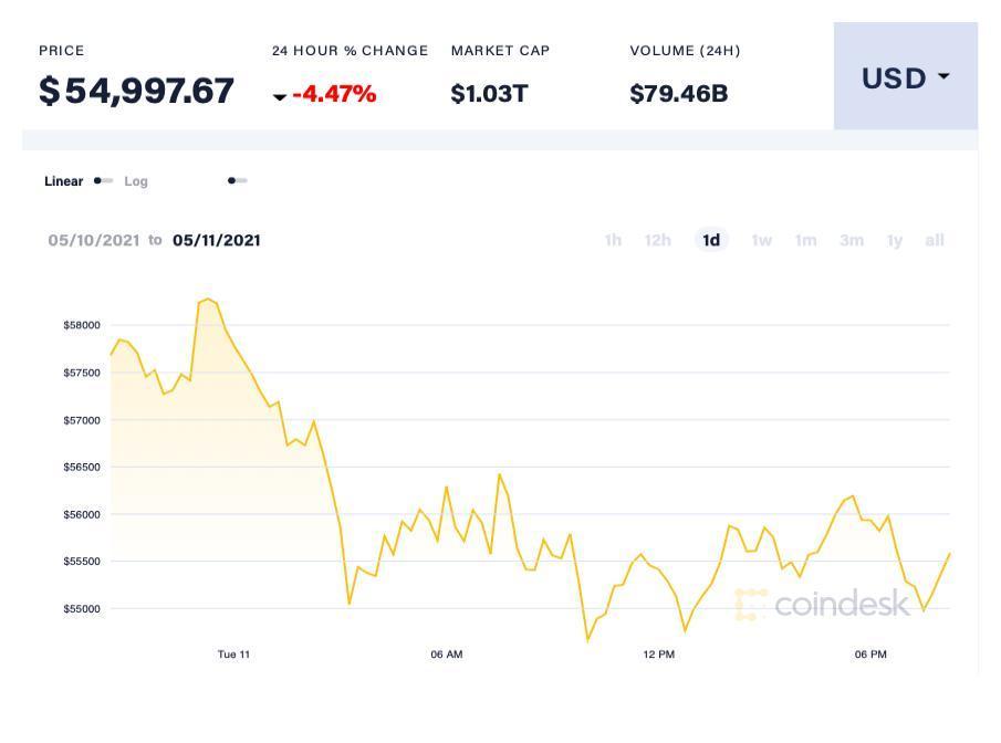 Giá Bitcoin lao dốc mạnh, giá Ether mất mốc 4.000 USD Ảnh 1
