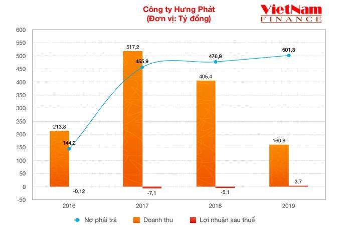 Làm ăn 'bết bát', Công ty Hưng Phát vẫn 'hút' 500 tỷ trái phiếu trong 3 tháng Ảnh 2