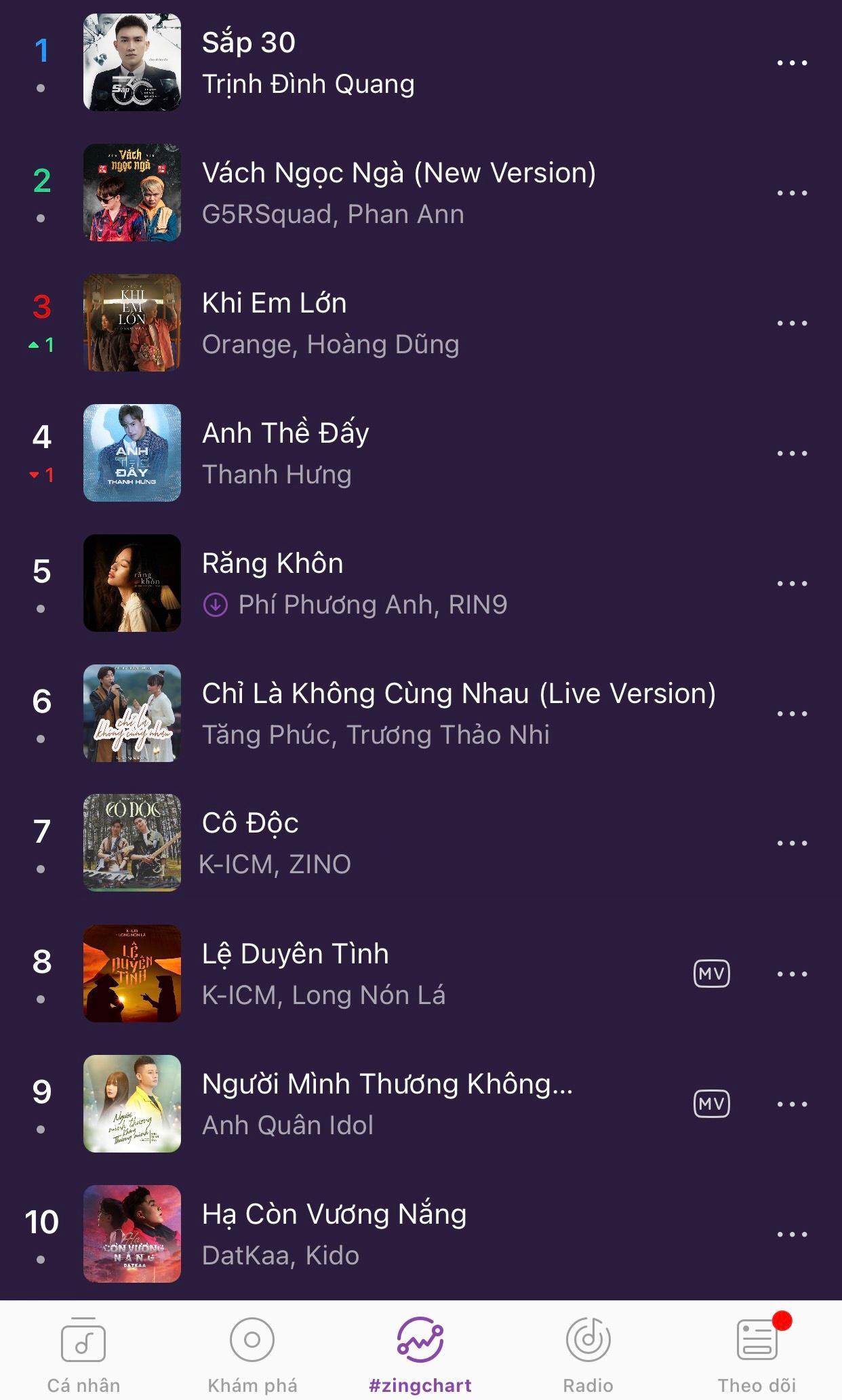 'Cô độc' của K-ICM và Zino vào top 10 BXH #zingchart Ảnh 1