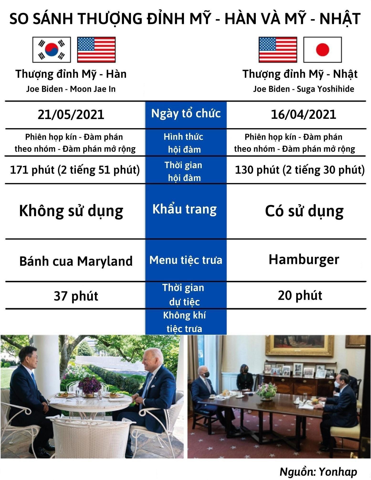 Bầu không khí khác biệt trong bữa trưa của thượng đỉnh Mỹ-Hàn và Mỹ-Nhật Ảnh 2