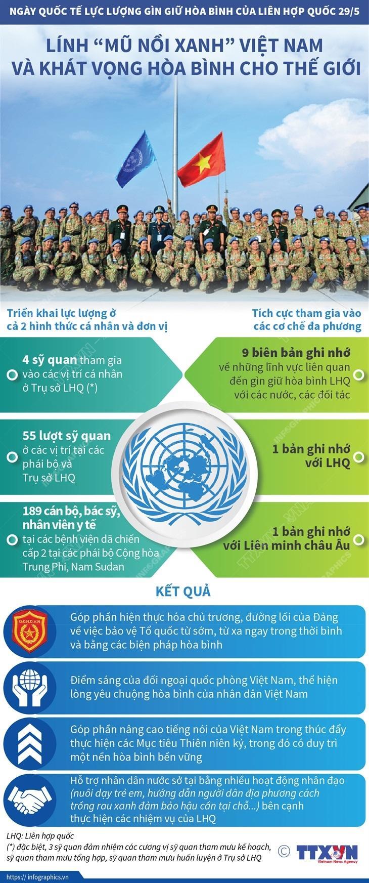 Lính 'mũ nồi xanh' Việt Nam và khát vọng hòa bình cho thế giới Ảnh 1