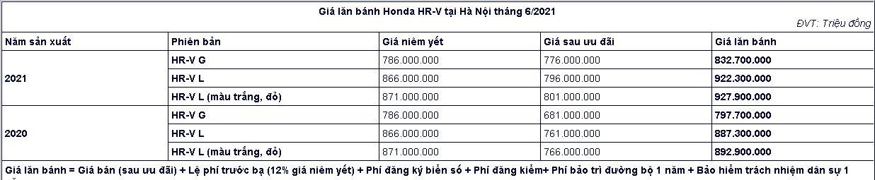Giảm đến 105 triệu đồng, lăn bánh Honda HR-V còn bao nhiêu? Ảnh 2