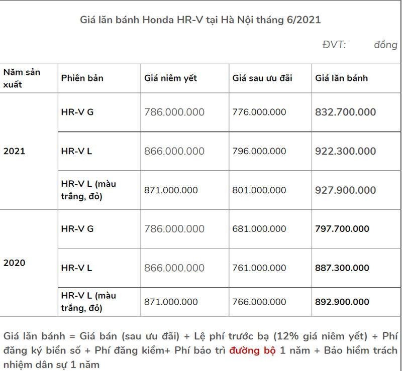Giá lăn bánh xe Honda HR-V sau khi giảm hơn 100 triệu đồng Ảnh 2
