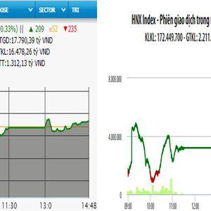 VN-Index hồi phục nhẹ, HNX-Index tăng hơn 9 điểm