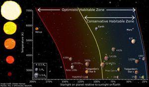 Phát hiện hai hành tinh giống Trái Đất