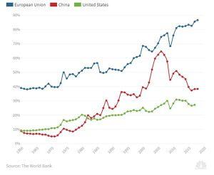 Thương chiến với EU, kinh tế Mỹ sẽ thiệt hại nhiều hơn tranh chấp với Trung Quốc