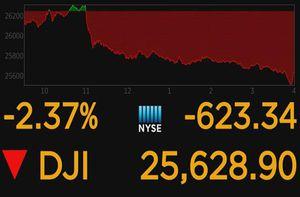 Dow Jones 'bốc hơi' hơn 600 điểm do thương chiến Mỹ - Trung bất ngờ tăng nhiệt