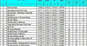 Bộ Văn hóa, Thể thao và Du lịch xếp vị trí thứ 3 về chỉ số ICT index