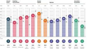 WEF: Việt Nam là quốc gia có điểm số năng lực cạnh tranh tăng mạnh nhất