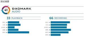 DxOMark đánh giá Nokia 7.2 có hệ thống âm thanh kém