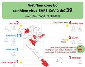 Việt Nam ghi nhận ca nhiễm virus SARS-CoV-2 thứ 39
