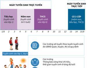 Kế hoạch tuyển sinh đầu cấp ở Hà Nội năm học 2020-2021