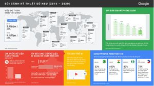 Google chỉ ra những thách thức từ dịch COVID-19 đối với người dùng Internet mới